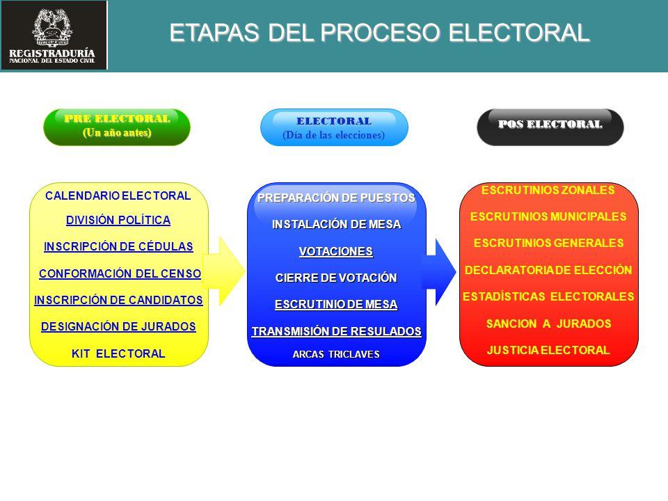 PRE ELECTORAL (Un año antes) CALENDARIO ELECTORAL DIVISIÓN POLÍTICA INSCRIPCIÓN DE CÉDULAS CONFORMACIÓN DEL CENSO INSCRIPCIÓN DE CANDIDATOS DESIGNACIÓ
