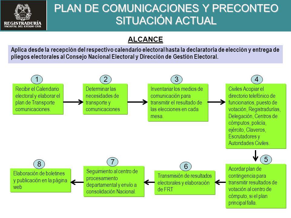 Recibir el Calendario electoral y elaborar el plan de Transporte comunicaciones. Civiles Acopiar el directorio telefónico de funcionarios, puesto de v