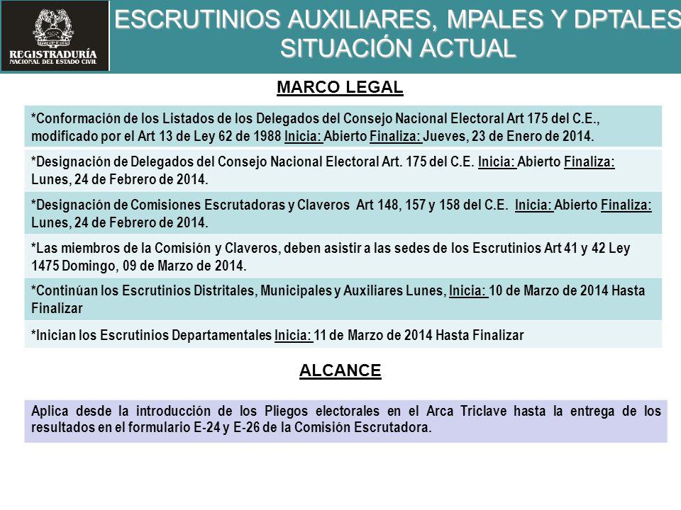 ESCRUTINIOS AUXILIARES, MPALES Y DPTALES SITUACIÓN ACTUAL *Conformación de los Listados de los Delegados del Consejo Nacional Electoral Art 175 del C.