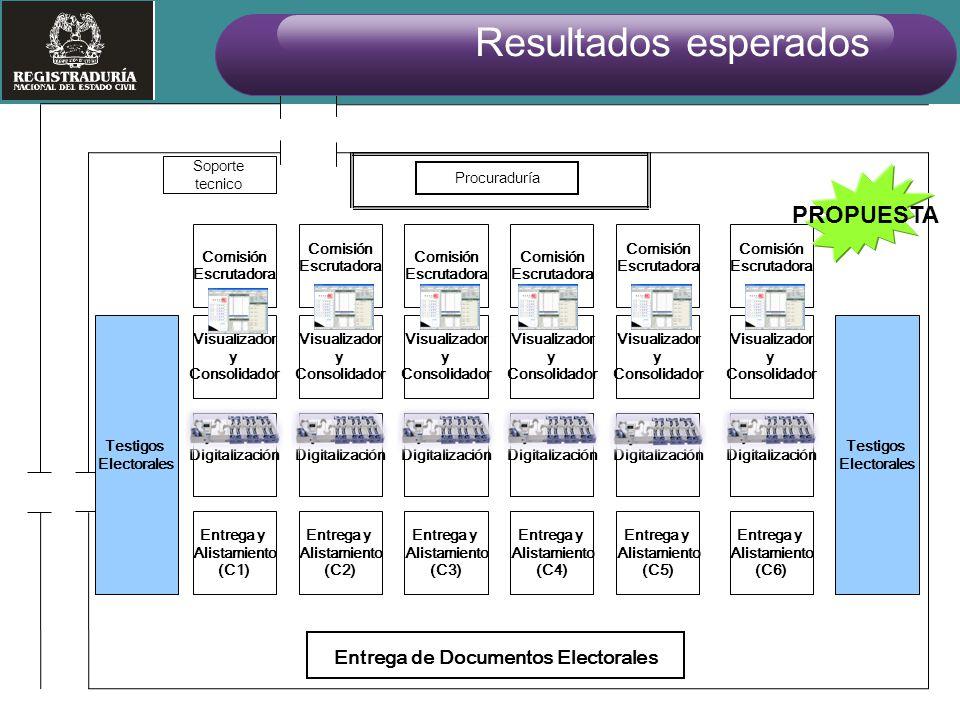 Soporte tecnico Entrega de Documentos Electorales Procuraduría ( ) Visualizador y Consolidador Visualizador y Consolidador Visualizador y Consolidador