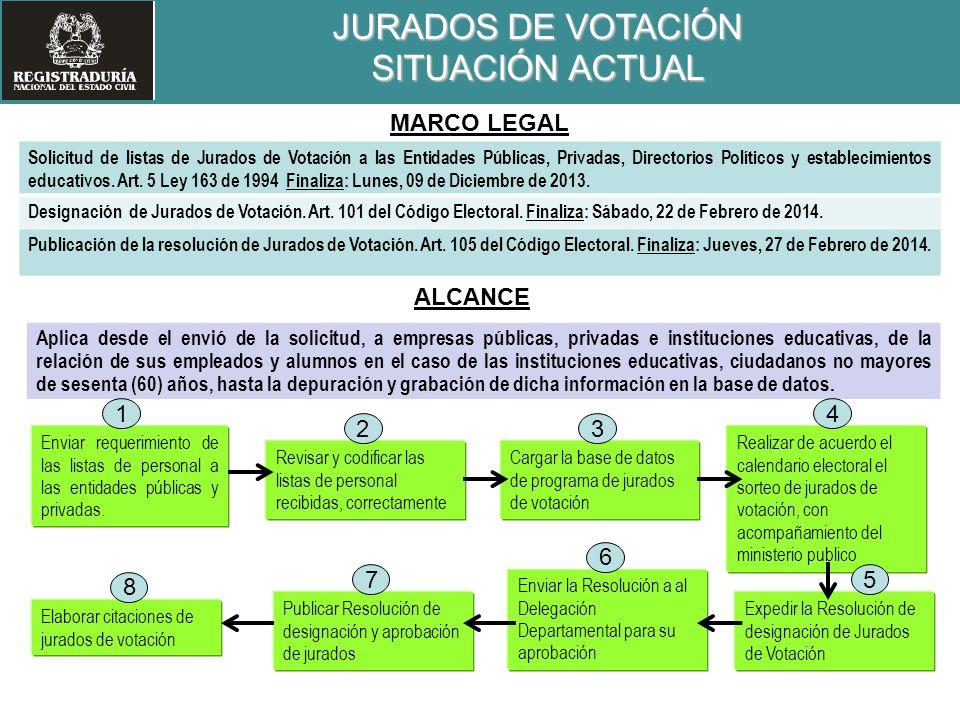 Enviar requerimiento de las listas de personal a las entidades públicas y privadas. Realizar de acuerdo el calendario electoral el sorteo de jurados d