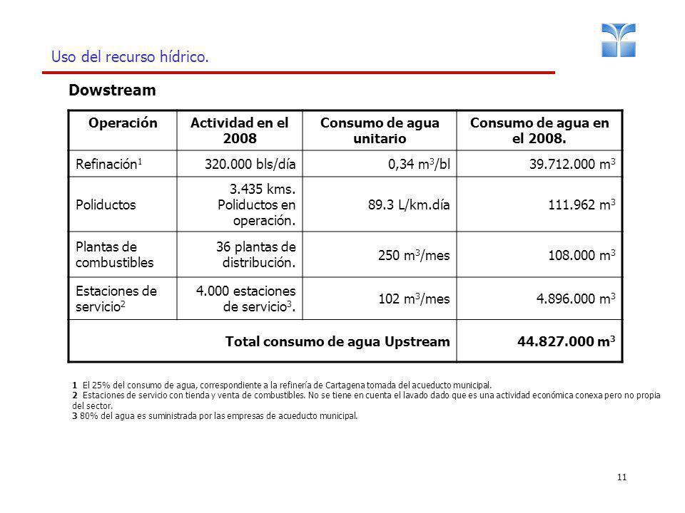 11 Uso del recurso hídrico. OperaciónActividad en el 2008 Consumo de agua unitario Consumo de agua en el 2008. Refinación 1 320.000 bls/día0,34 m 3 /b