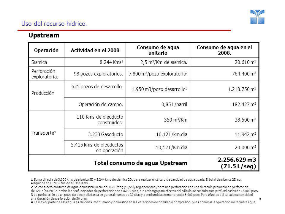 9 Uso del recurso hídrico. OperaciónActividad en el 2008 Consumo de agua unitario Consumo de agua en el 2008. Sísmica8.244 Kms 1 2,5 m 3 /Km de sísmic