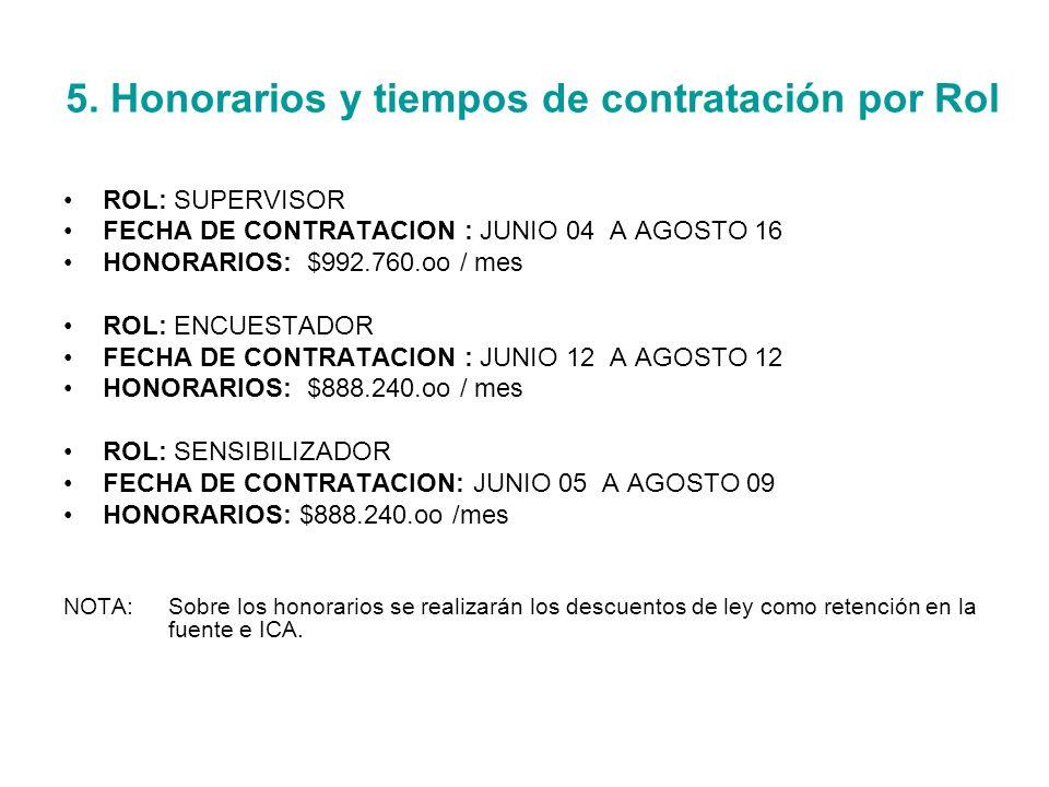 5. Honorarios y tiempos de contratación por Rol ROL: SUPERVISOR FECHA DE CONTRATACION : JUNIO 04 A AGOSTO 16 HONORARIOS: $992.760.oo / mes ROL: ENCUES