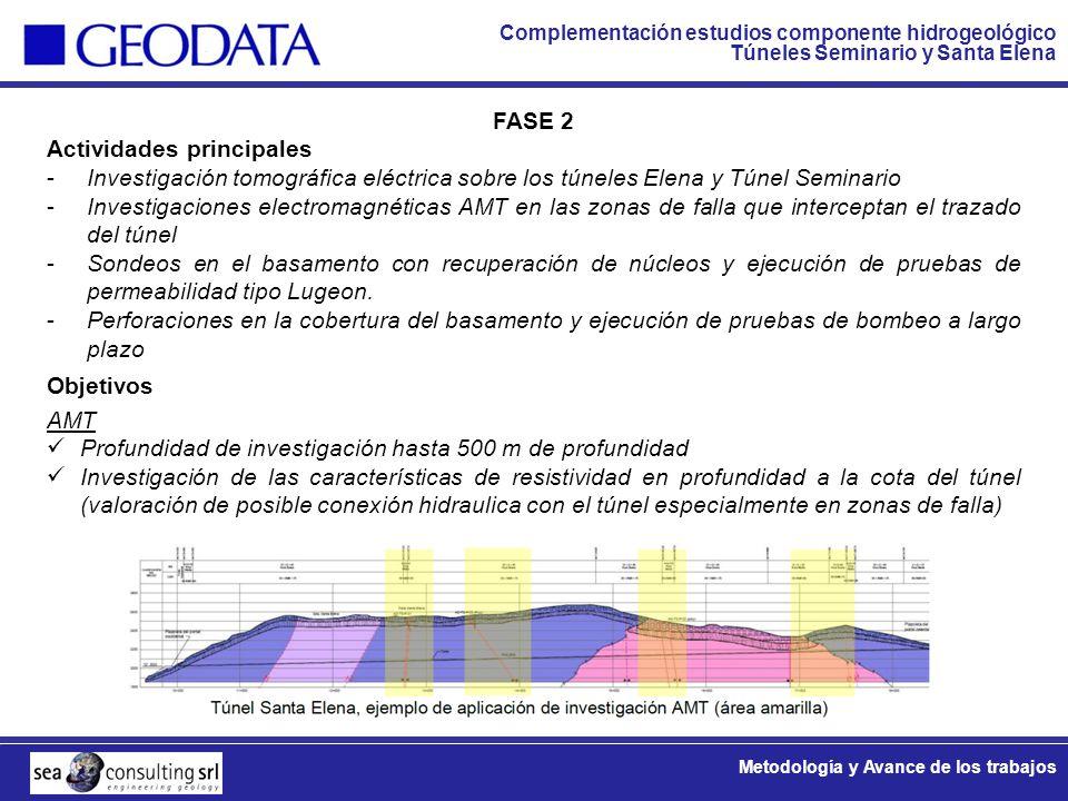 Complementación estudios componente hidrogeológico Túneles Seminario y Santa Elena Metodología y Avance de los trabajos FASE 2 Actividades principales