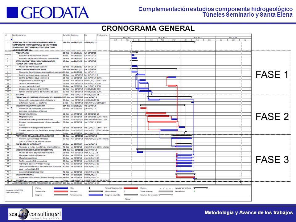 Complementación estudios componente hidrogeológico Túneles Seminario y Santa Elena Metodología y Avance de los trabajos CRONOGRAMA GENERAL FASE 1 FASE