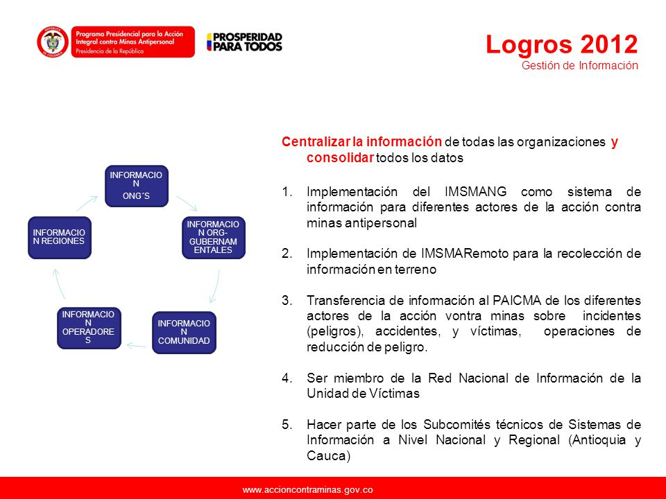 www.accioncontraminas.gov.co Centralizar la información de todas las organizaciones y consolidar todos los datos 1.Implementación del IMSMANG como sis