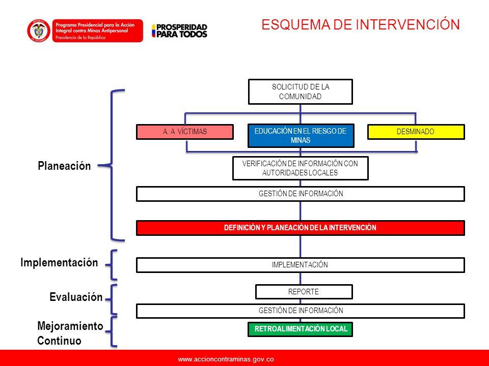 www.accioncontraminas.gov.co ESQUEMA DE INTERVENCIÓN SOLICITUD DE LA COMUNIDAD VERIFICACIÓN DE INFORMACIÓN CON AUTORIDADES LOCALES DEFINICIÓN Y PLANEA