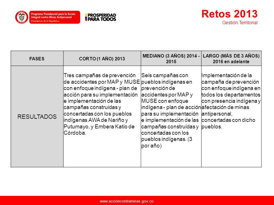 www.accioncontraminas.gov.co FASESCORTO (1 AÑO) 2013 MEDIANO (3 AÑOS) 2014 - 2015 LARGO (MÁS DE 3 AÑOS) 2016 en adelante RESULTADOS Tres campañas de p