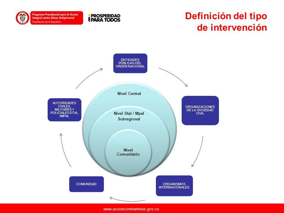 www.accioncontraminas.gov.co Definición del tipo de intervención ENTIDADES PÚBLICAS DEL ORDEN NACIONAL ORGANIZACIONES DE LA SOCIEDAD CIVIL ORGANISMOS