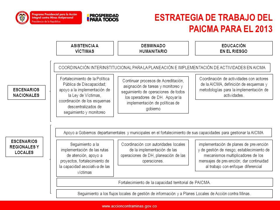 www.accioncontraminas.gov.co ASISTENCIA A VÍCTIMAS DESMINADO HUMANITARIO EDUCACIÓN EN EL RIESGO ESCENARIOS NACIONALES ESCENARIOS REGIONALES Y LOCALES