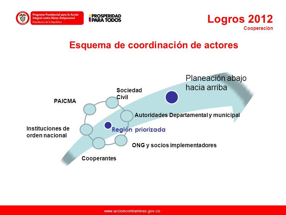 www.accioncontraminas.gov.co Región priorizada Planeación abajo hacia arriba Sociedad Civil Autoridades Departamental y municipal ONG y socios impleme