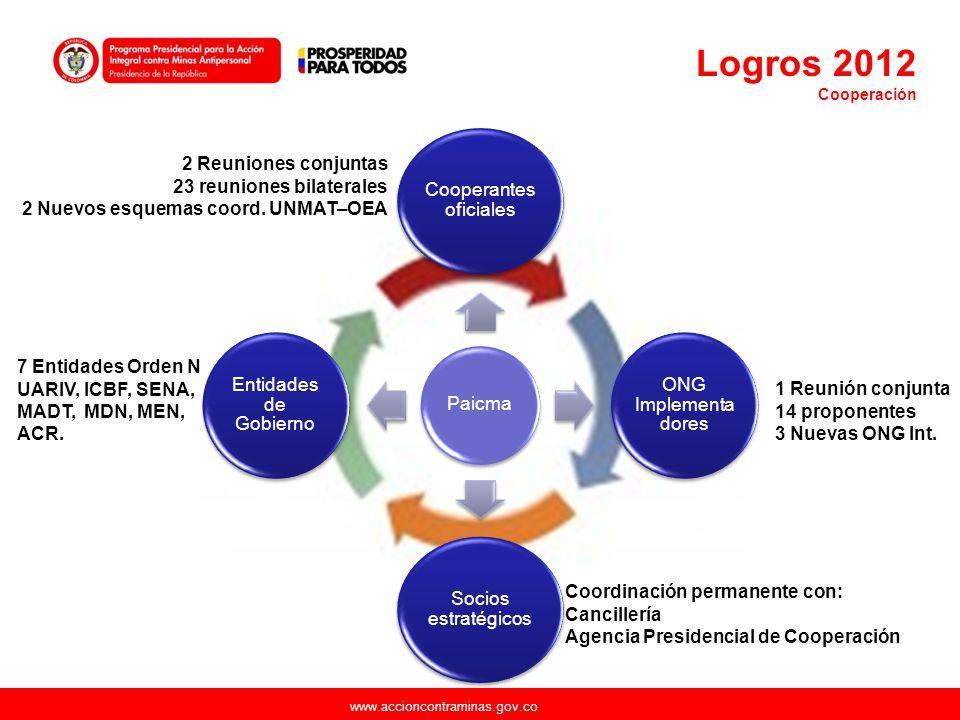 www.accioncontraminas.gov.co Paicma Cooperantes oficiales ONG Implementa dores Socios estratégicos Entidades de Gobierno 2 Reuniones conjuntas 23 reun