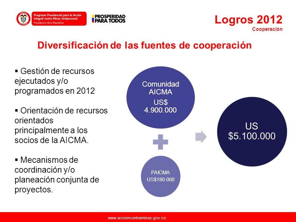 www.accioncontraminas.gov.co Gestión de recursos ejecutados y/o programados en 2012 Orientación de recursos orientados principalmente a los socios de