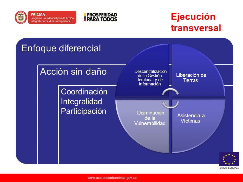 www.accioncontraminas.gov.co Enfoque diferencial Descentralización de la Gestión Territorial y de Información Liberación de Tierras Asistencia a Vícti