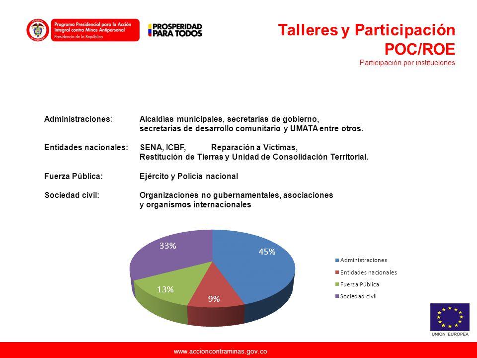 www.accioncontraminas.gov.co Administraciones: Alcaldías municipales, secretarias de gobierno, secretarias de desarrollo comunitario y UMATA entre otr