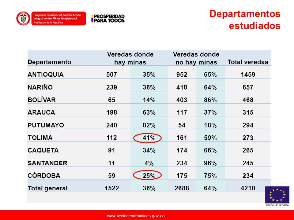 www.accioncontraminas.gov.co Departamentos estudiados Departamento Veredas donde hay minas Veredas donde no hay minasTotal veredas ANTIOQUIA50735%9526