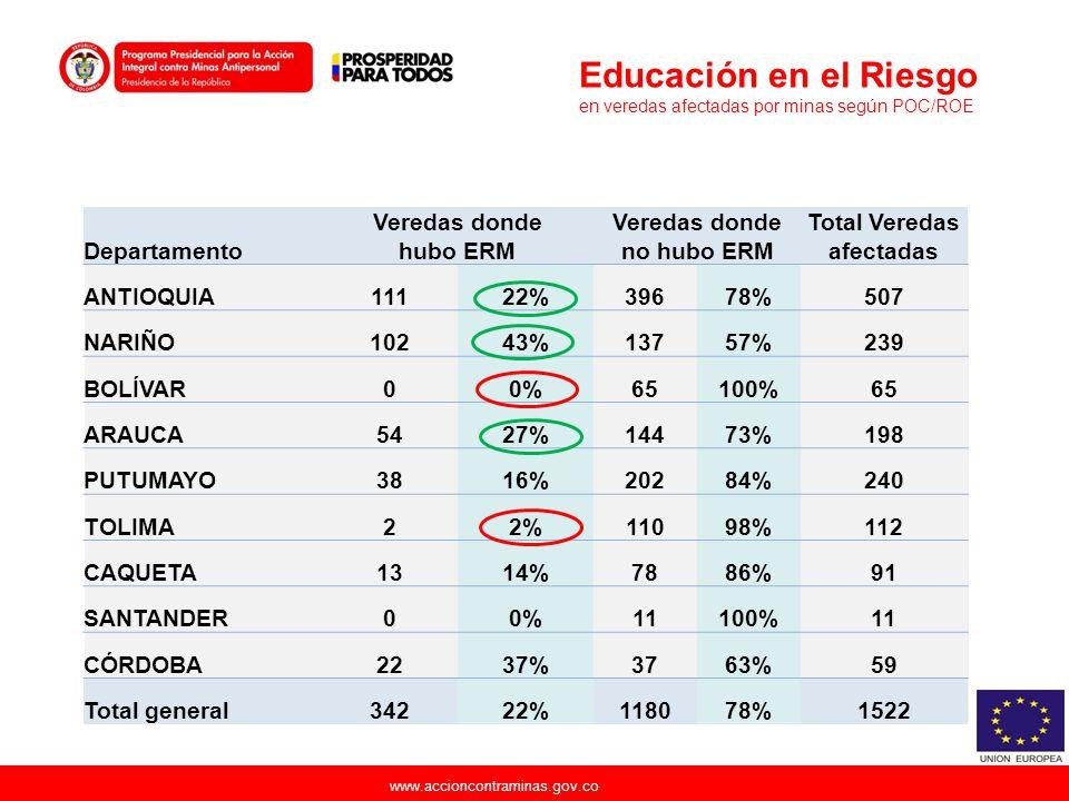 www.accioncontraminas.gov.co Departamento Veredas donde hubo ERM Veredas donde no hubo ERM Total Veredas afectadas ANTIOQUIA11122%39678%507 NARIÑO1024