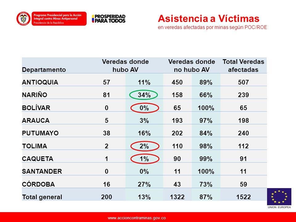www.accioncontraminas.gov.co Departamento Veredas donde hubo AV Veredas donde no hubo AV Total Veredas afectadas ANTIOQUIA5711%45089%507 NARIÑO8134%15