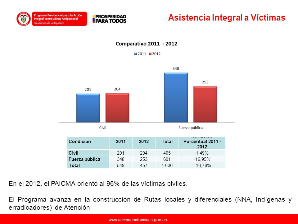 www.accioncontraminas.gov.co Asistencia Integral a Víctimas Condición20112012Total Variación Porcentual 2011 - 2012 Civil2012044051,49% Fuerza pública