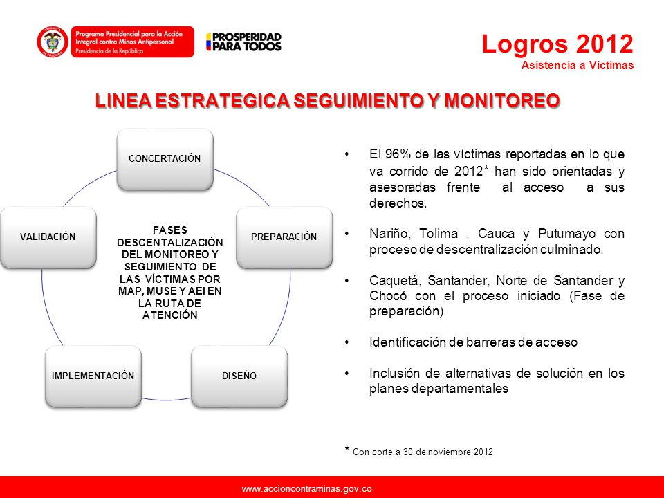 www.accioncontraminas.gov.co LINEA ESTRATEGICA SEGUIMIENTO Y MONITOREO CONCERTACIÓNPREPARACIÓNDISEÑOIMPLEMENTACIÓNVALIDACIÓN FASES DESCENTALIZACIÓN DE