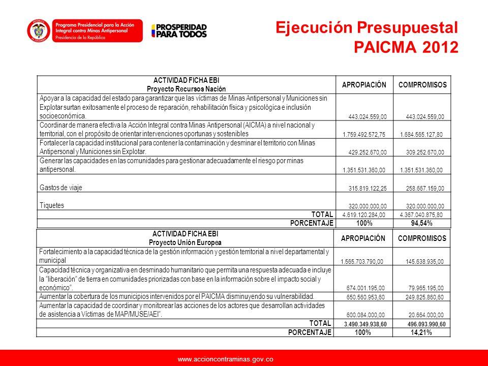 www.accioncontraminas.gov.co Ejecución Presupuestal PAICMA 2012 ACTIVIDAD FICHA EBI Proyecto Recursos Nación APROPIACIÓN COMPROMISOS Apoyar a la capac