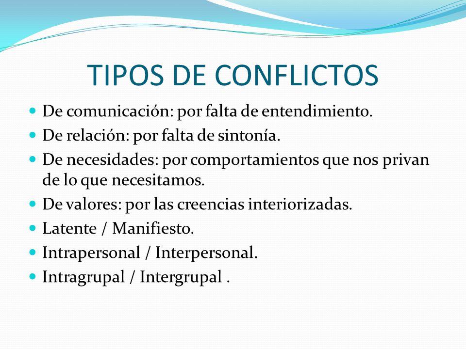 TIPOS DE CONFLICTOS De comunicación: por falta de entendimiento. De relación: por falta de sintonía. De necesidades: por comportamientos que nos priva