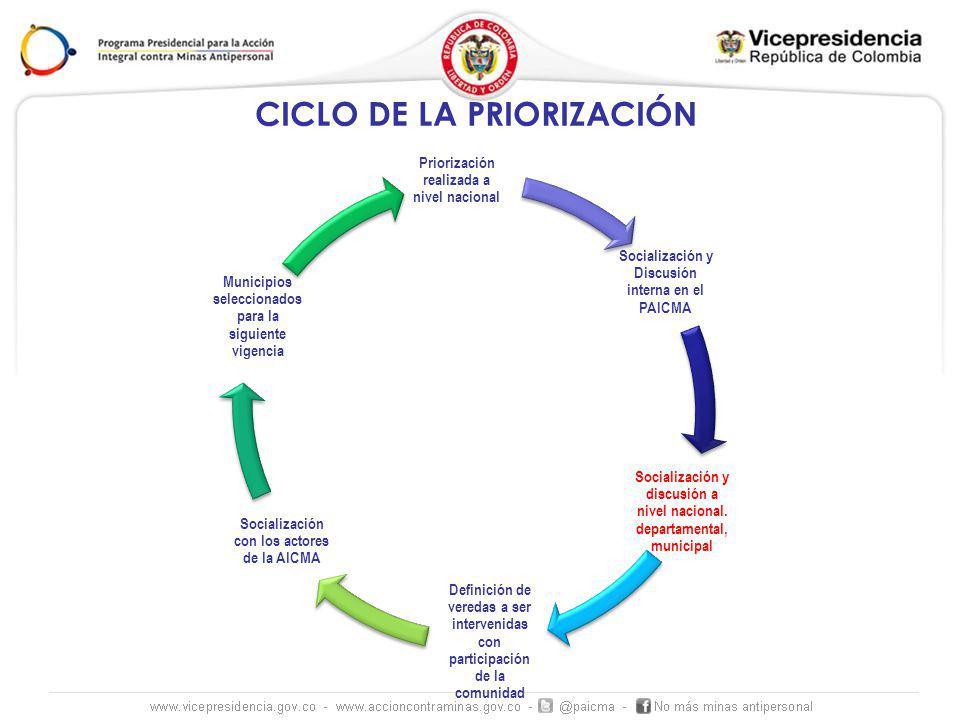 CICLO DE LA PRIORIZACIÓN Priorización realizada a nivel nacional Socialización y Discusión interna en el PAICMA Socialización y discusión a nivel naci