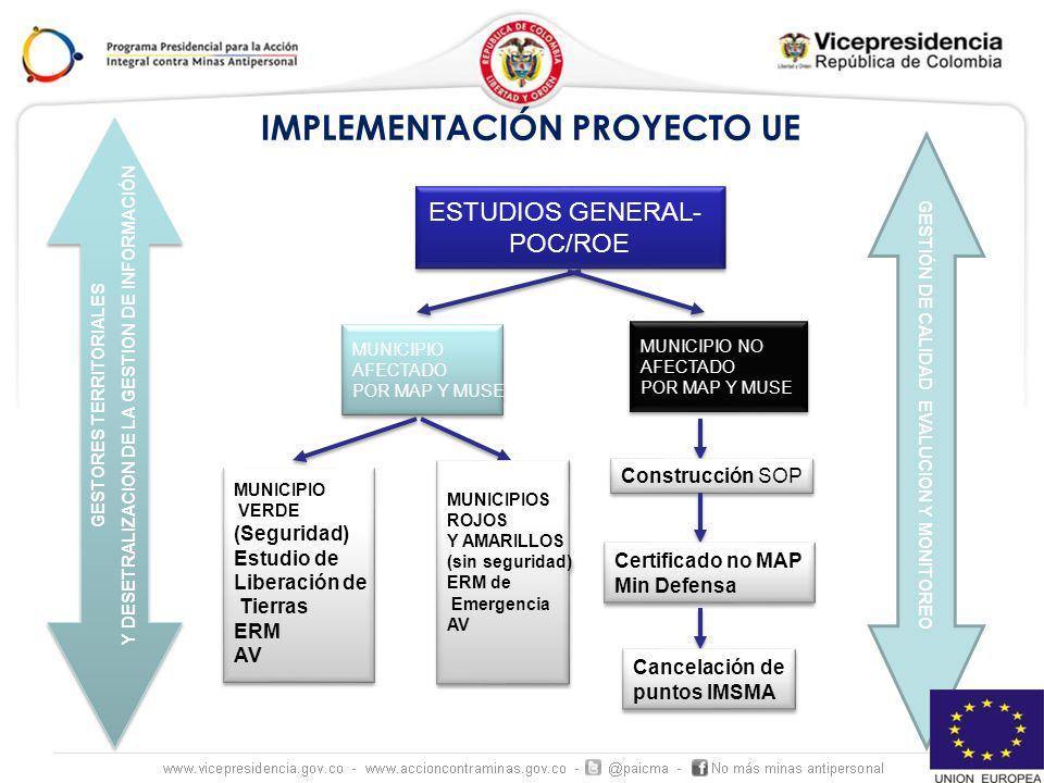 IMPLEMENTACIÓN PROYECTO UE ESTUDIOS GENERAL- POC/ROE ESTUDIOS GENERAL- POC/ROE MUNICIPIO NO AFECTADO POR MAP Y MUSE MUNICIPIO NO AFECTADO POR MAP Y MU