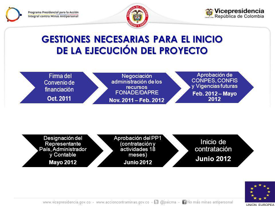 Firma del Convenio de financiación Oct. 2011 Negociación administración de los recursos FONADE/DAPRE Nov. 2011 – Feb. 2012 Aprobación de CONPES, CONFI