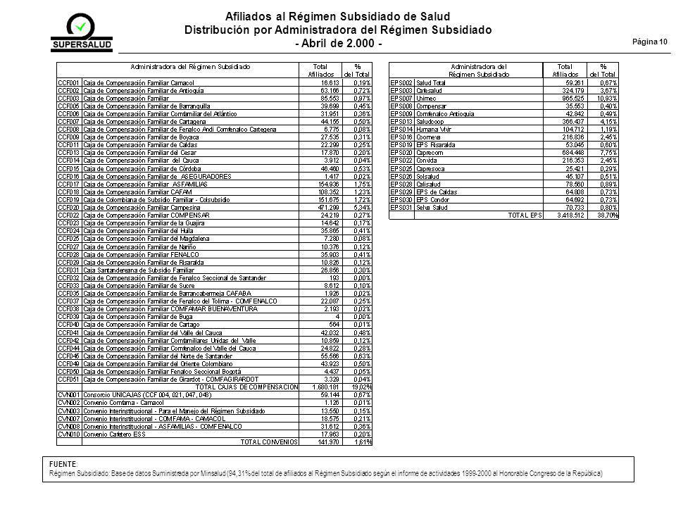 Página 10 Afiliados al Régimen Subsidiado de Salud Distribución por Administradora del Régimen Subsidiado - Abril de 2.000 - FUENTE : Régimen Subsidiado: Base de datos Suministrada por Minsalud (94,31% del total de afiliados al Régimen Subsidiado según el informe de actividades 1999-2000 al Honorable Congreso de la República)