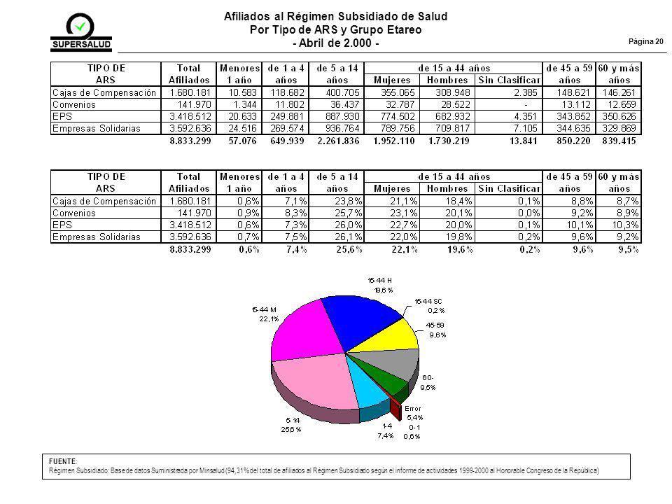 Afiliados al Régimen Subsidiado de Salud Por Tipo de ARS y Grupo Etareo - Abril de 2.000 - Página 20 FUENTE : Régimen Subsidiado: Base de datos Suministrada por Minsalud (94,31% del total de afiliados al Régimen Subsidiado según el informe de actividades 1999-2000 al Honorable Congreso de la República)