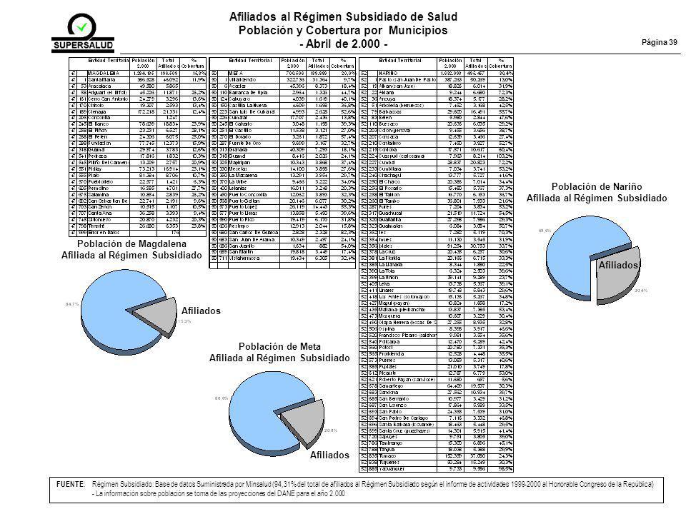 Página 39 Población de Magdalena Afiliada al Régimen Subsidiado Afiliados Población de Meta Afiliada al Régimen Subsidiado Afiliados Población de Nariño Afiliada al Régimen Subsidiado Afiliados FUENTE :Régimen Subsidiado: Base de datos Suministrada por Minsalud (94,31% del total de afiliados al Régimen Subsidiado según el informe de actividades 1999-2000 al Honorable Congreso de la República) - La información sobre población se toma de las proyecciones del DANE para el año 2.000 Afiliados al Régimen Subsidiado de Salud Población y Cobertura por Municipios - Abril de 2.000 -