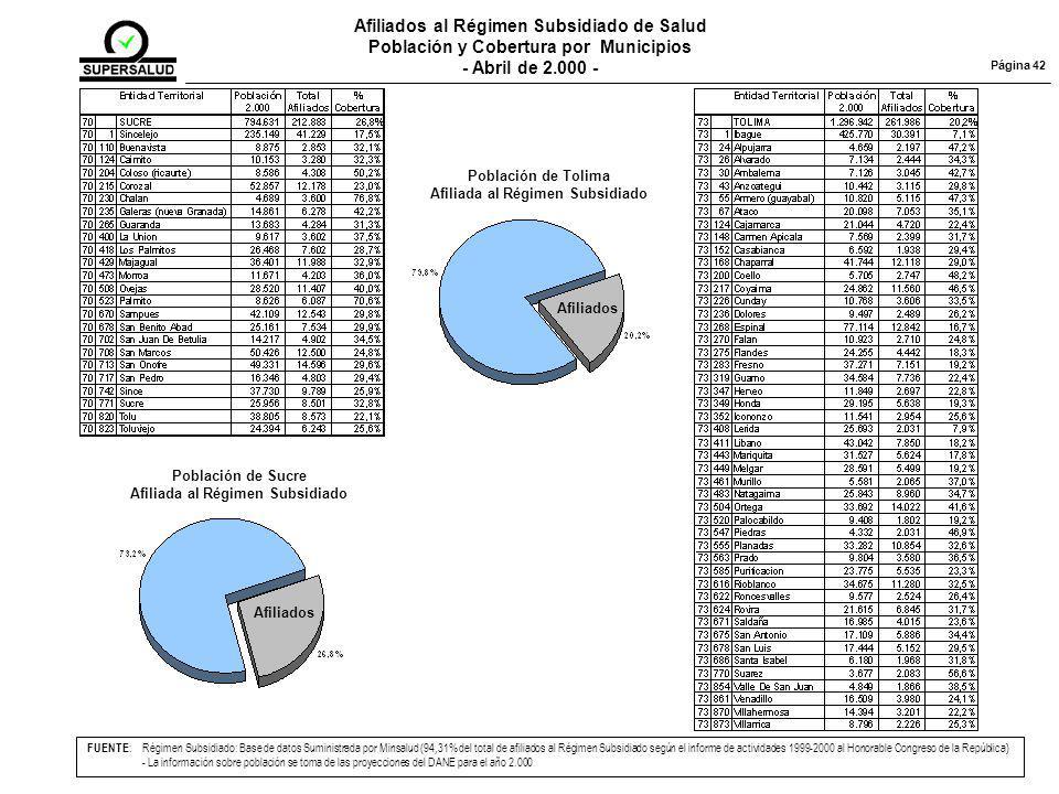 Página 42 Población de Sucre Afiliada al Régimen Subsidiado Afiliados Población de Tolima Afiliada al Régimen Subsidiado Afiliados FUENTE :Régimen Subsidiado: Base de datos Suministrada por Minsalud (94,31% del total de afiliados al Régimen Subsidiado según el informe de actividades 1999-2000 al Honorable Congreso de la República) - La información sobre población se toma de las proyecciones del DANE para el año 2.000 Afiliados al Régimen Subsidiado de Salud Población y Cobertura por Municipios - Abril de 2.000 -