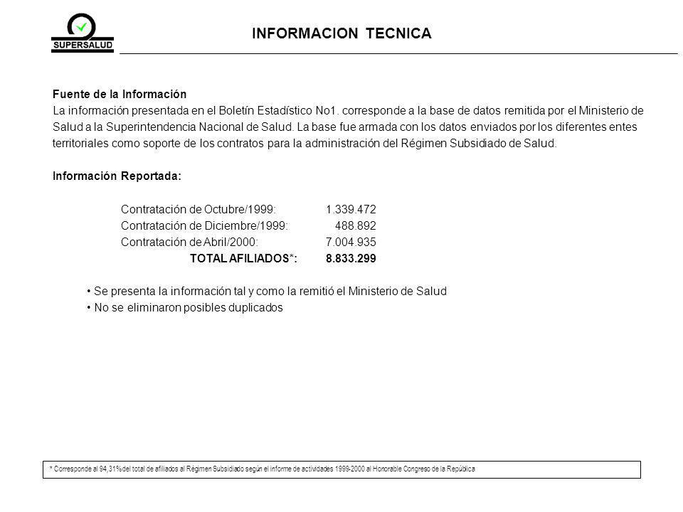 Fuente de la Información La información presentada en el Boletín Estadístico No1.