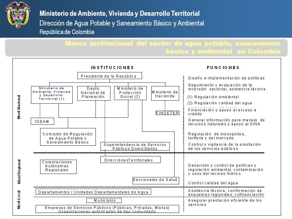 Ministerio de Ambiente, Vivienda y Desarrollo Territorial Dirección de Agua Potable y Saneamiento Básico y Ambiental República de Colombia Marco insti