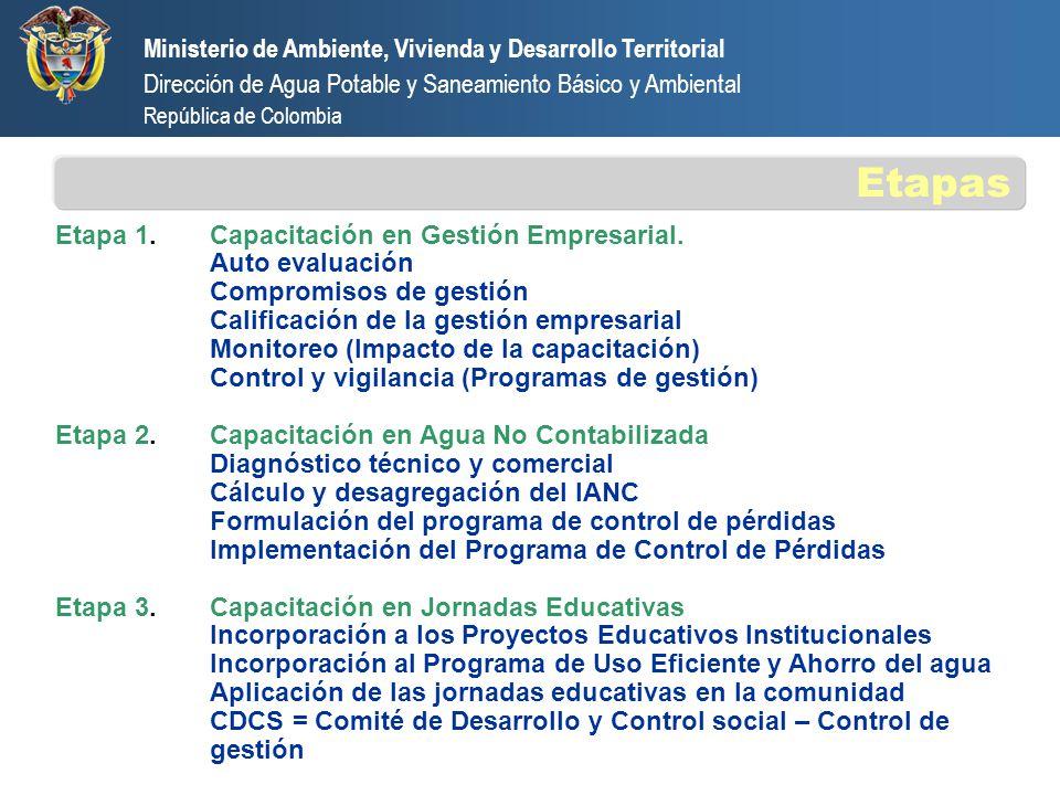 Etapa 4.Integrín Entrega de licencias del software DAPSBA = Soporte y apoyo para la implementación Entidad prestadora = Implementación del software Etapa 5.Gestión Integral de Residuos Sólidos Formulación del PGIRS Implementación del PGIRS Ministerio de Ambiente, Vivienda y Desarrollo Territorial Dirección de Agua Potable y Saneamiento Básico y Ambiental República de Colombia Etapas (Continuación)