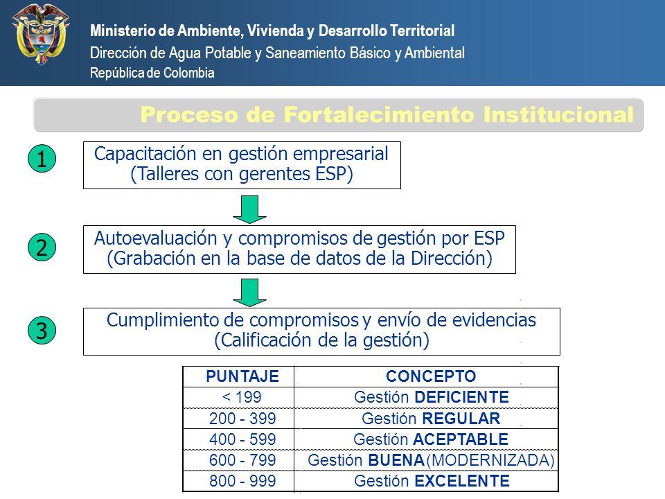 Ministerio de Ambiente, Vivienda y Desarrollo Territorial Dirección de Agua Potable y Saneamiento Básico y Ambiental República de Colombia Compromisos de Gestión - Calificación