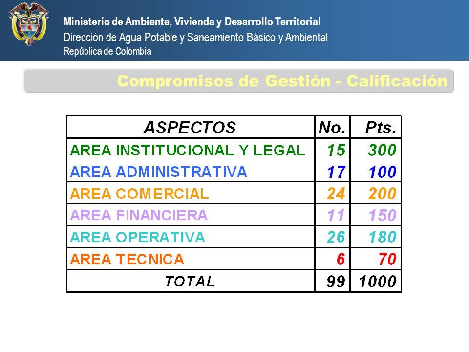 Ministerio de Ambiente, Vivienda y Desarrollo Territorial Dirección de Agua Potable y Saneamiento Básico y Ambiental República de Colombia Compromisos de Gestión evaluados