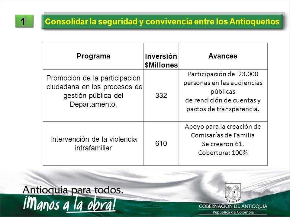 Consolidar la seguridad y convivencia entre los Antioqueños 1 1 Programa Inversión $Millones Avances Promoción de la participación ciudadana en los pr