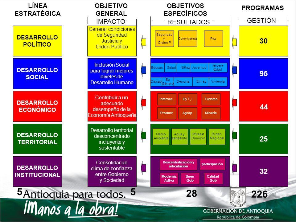 LÍNEA ESTRATÉGICA OBJETIVO GENERAL OBJETIVOS ESPECÍFICOS PROGRAMAS DESARROLLO POLÍTICO DESARROLLO SOCIAL DESARROLLO ECONÓMICO DESARROLLO TERRITORIAL D