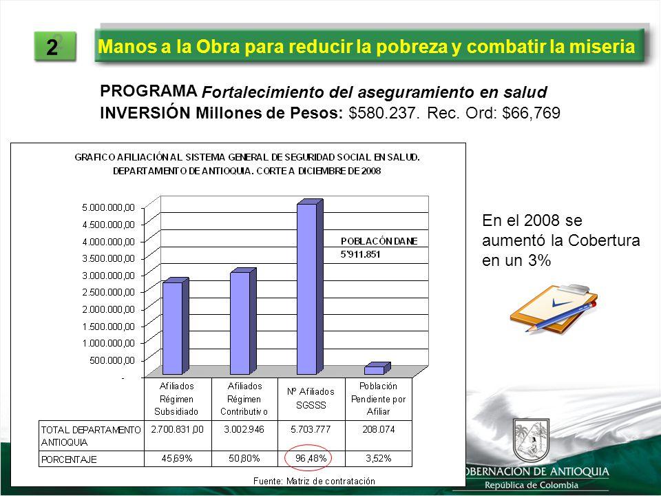 2 2 PROGRAMA INVERSIÓN Millones de Pesos: $580.237. Rec. Ord: $66,769 Fortalecimiento del aseguramiento en salud En el 2008 se aumentó la Cobertura en