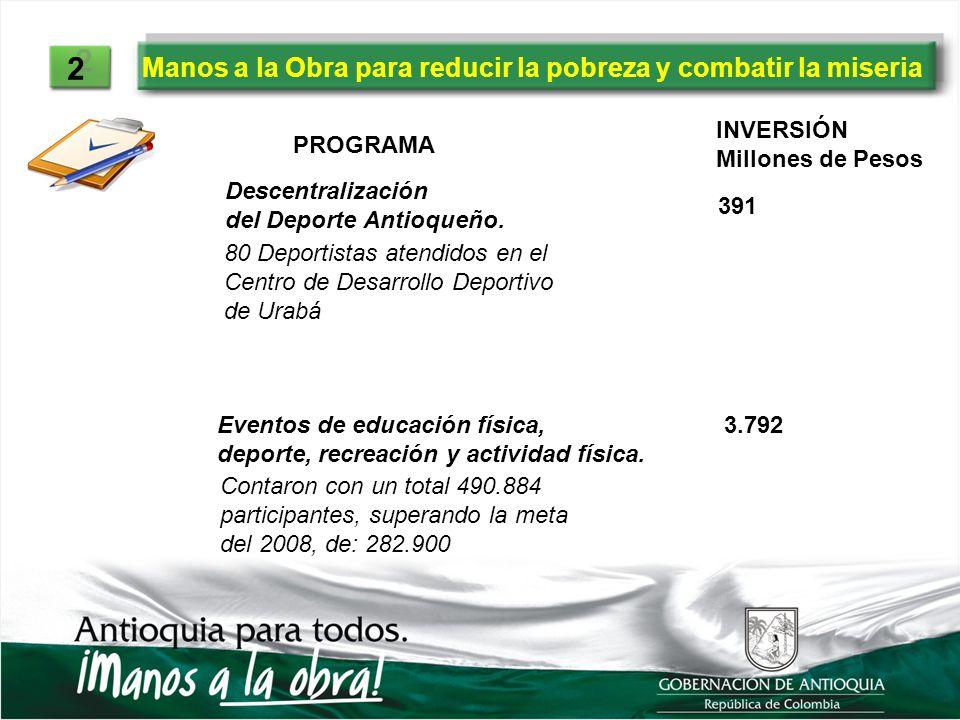 Manos a la Obra para reducir la pobreza y combatir la miseria 2 2 PROGRAMA INVERSIÓN Millones de Pesos Descentralización del Deporte Antioqueño. 391 8