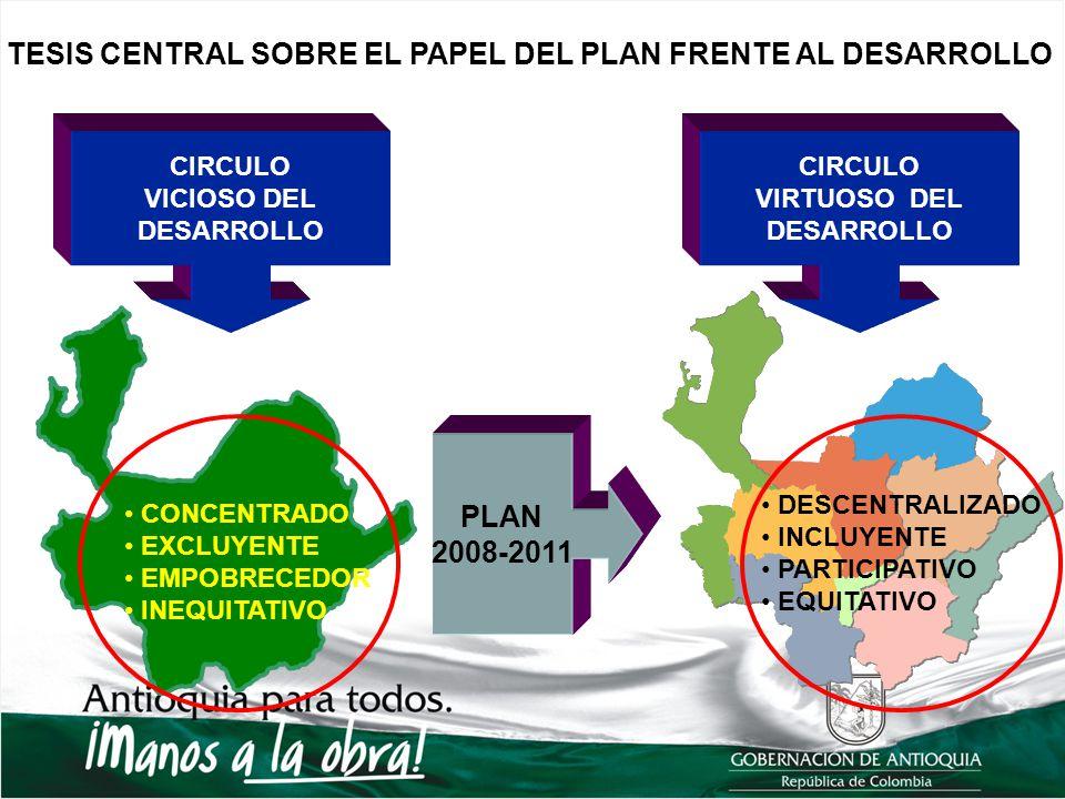 PLAN 2008-2011 CONCENTRADO EXCLUYENTE EMPOBRECEDOR INEQUITATIVO DESCENTRALIZADO INCLUYENTE PARTICIPATIVO EQUITATIVO CIRCULO VICIOSO DEL DESARROLLO CIR