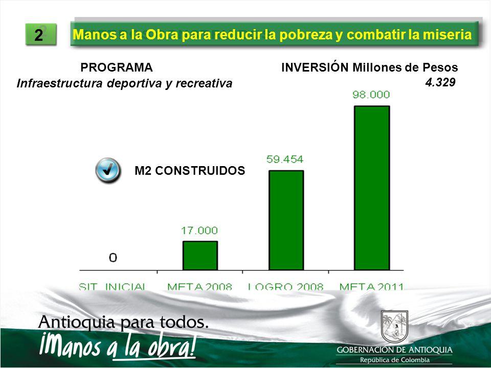 2 2 PROGRAMAINVERSIÓN Millones de Pesos Infraestructura deportiva y recreativa 4.329 M2 CONSTRUIDOS