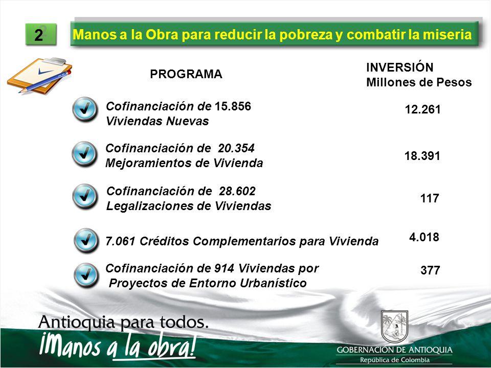 Manos a la Obra para reducir la pobreza y combatir la miseria 2 2 PROGRAMA INVERSIÓN Millones de Pesos Cofinanciación de 15.856 Viviendas Nuevas 12.26