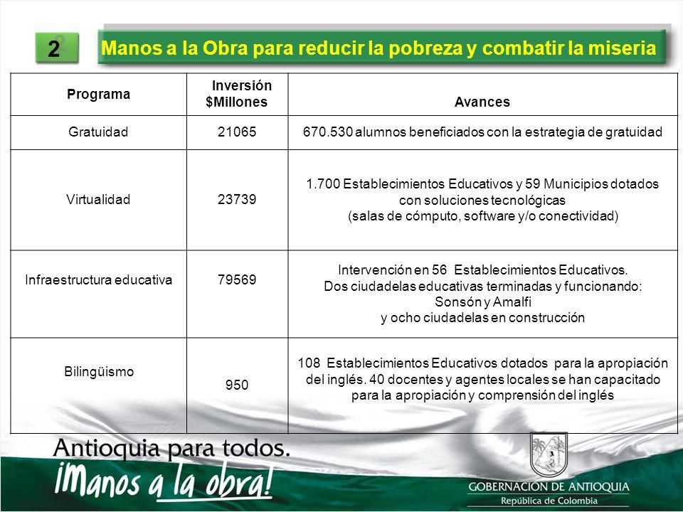 Manos a la Obra para reducir la pobreza y combatir la miseria 2 2 Programa Inversión $MillonesAvances Gratuidad21065670.530 alumnos beneficiados con l