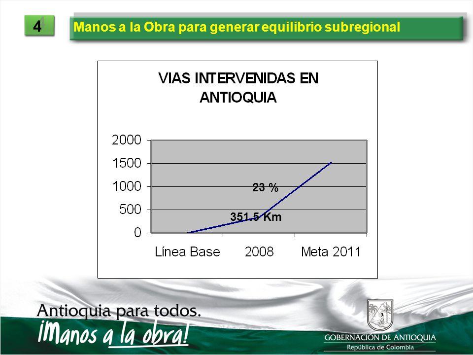 Manos a la Obra para generar equilibrio subregional 4 4 351.5 Km 23 %