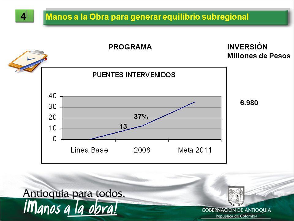 Manos a la Obra para generar equilibrio subregional 4 4 13 37% 6.980 PROGRAMAINVERSIÓN Millones de Pesos