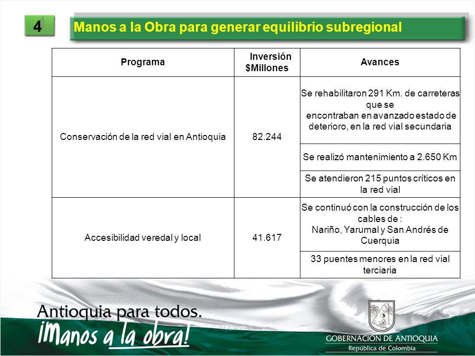 Manos a la Obra para generar equilibrio subregional 4 4 Programa Inversión $Millones Avances Conservación de la red vial en Antioquia82.244 Se rehabil